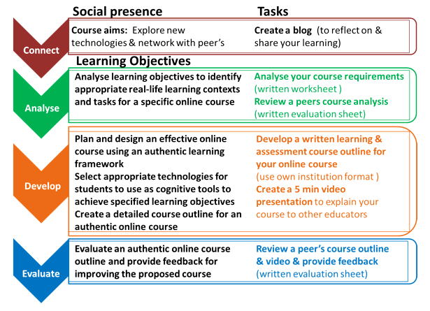 learner analysis students interest